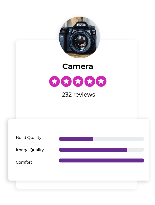 product reviews card